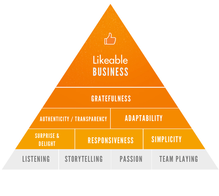 Likeable Business Pyramid