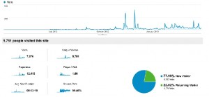 Key Metrics For Band Websites Via Google Analytics | Solveig