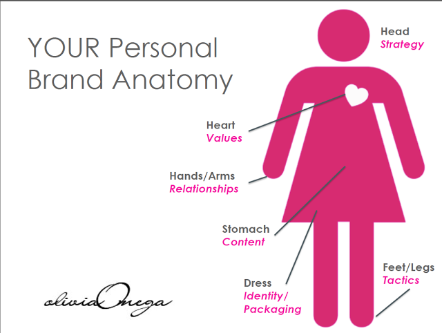 Branding Anatomy Olivia Omega Its Your Reputation, Dont Screw It Up
