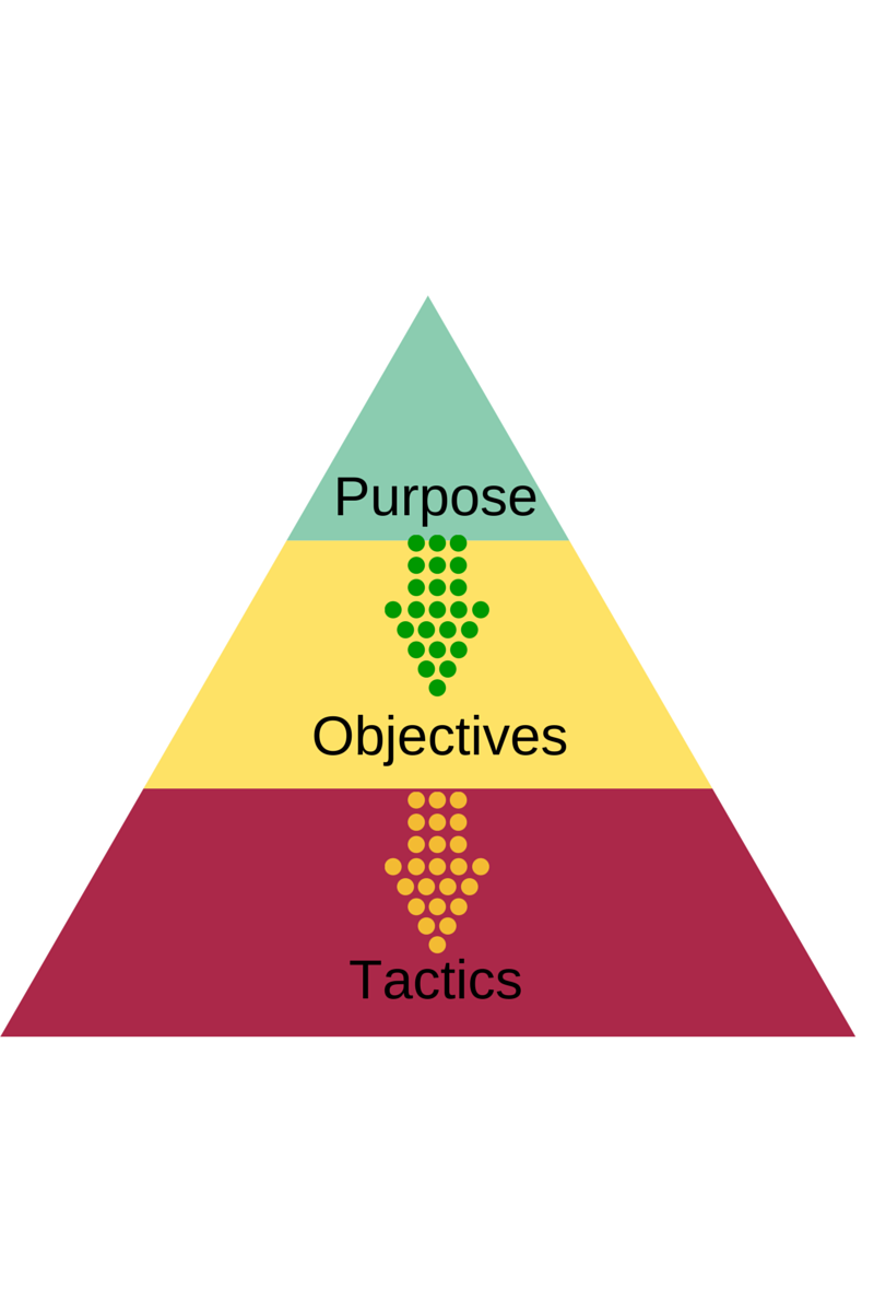 Purpose-Objectives-Tactics